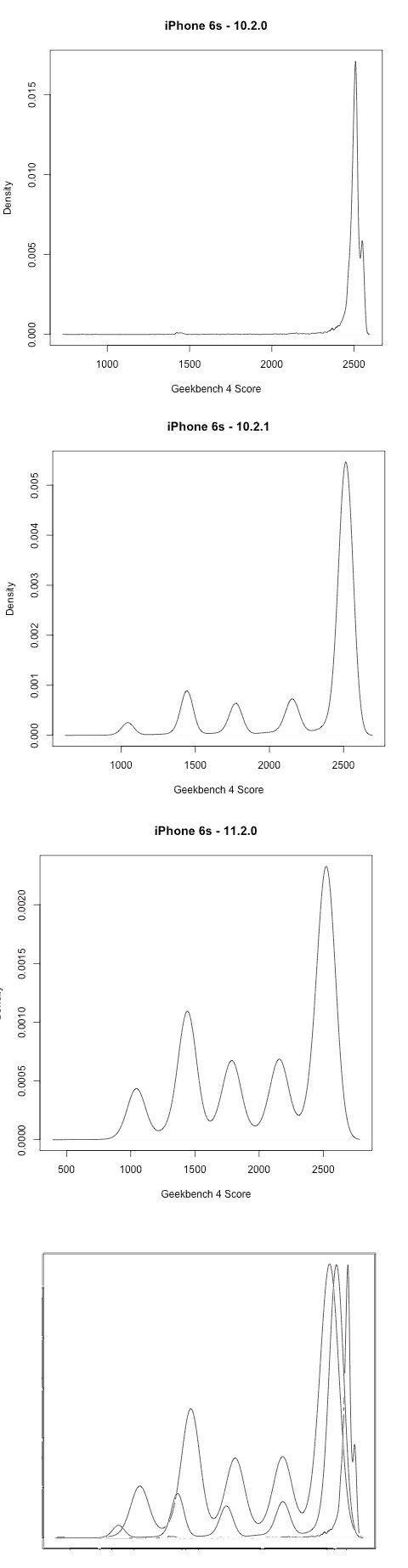 apple искусственно замедляет старые