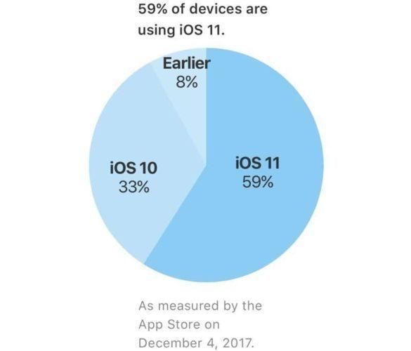 Сколько пользователей перешло на iOS 11