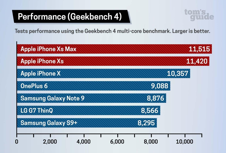iPhone XS vs XS Max vs XR: Характеристики