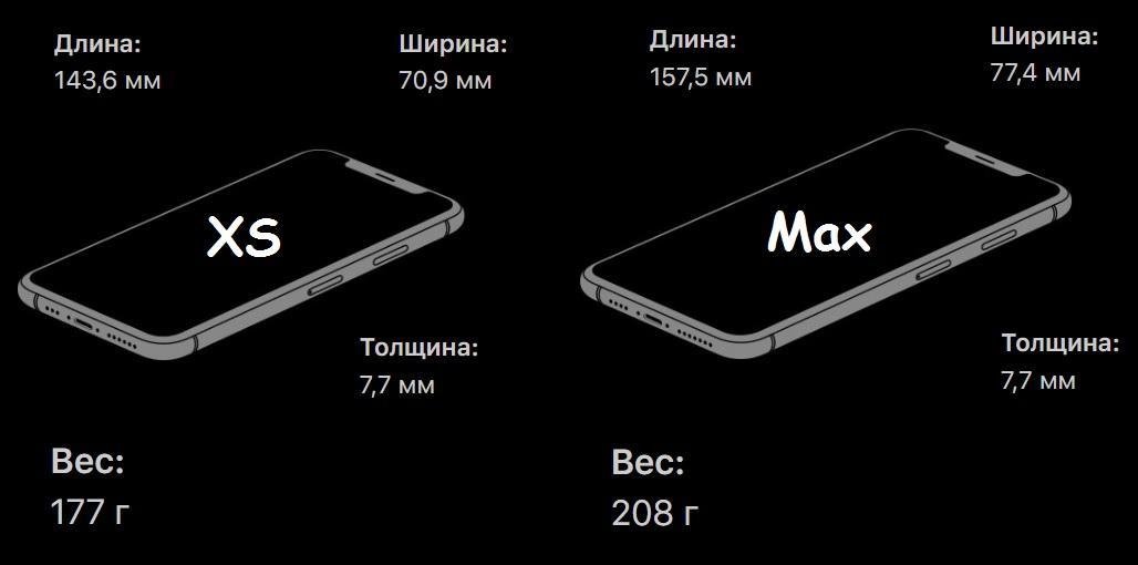 iPhone XS размеры и вес