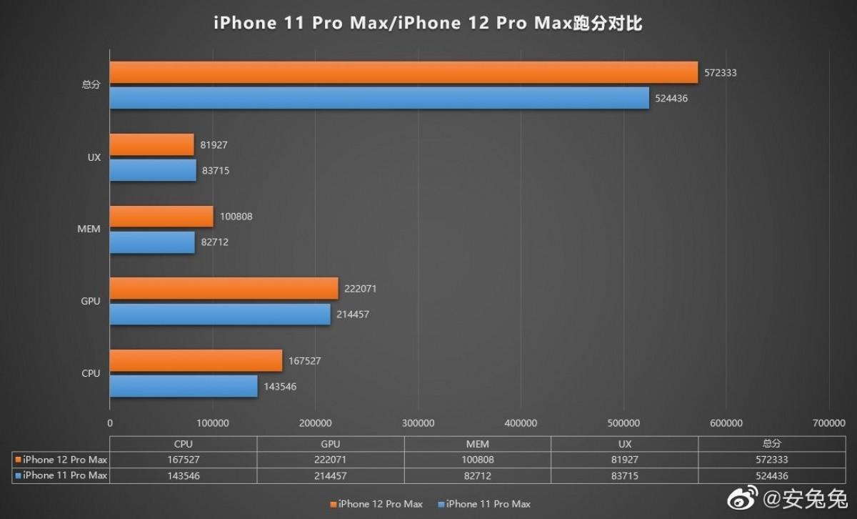 Результат AnTuTu Apple iPhone 12 Pro Max Показывает Ужасные Производительные Мощности